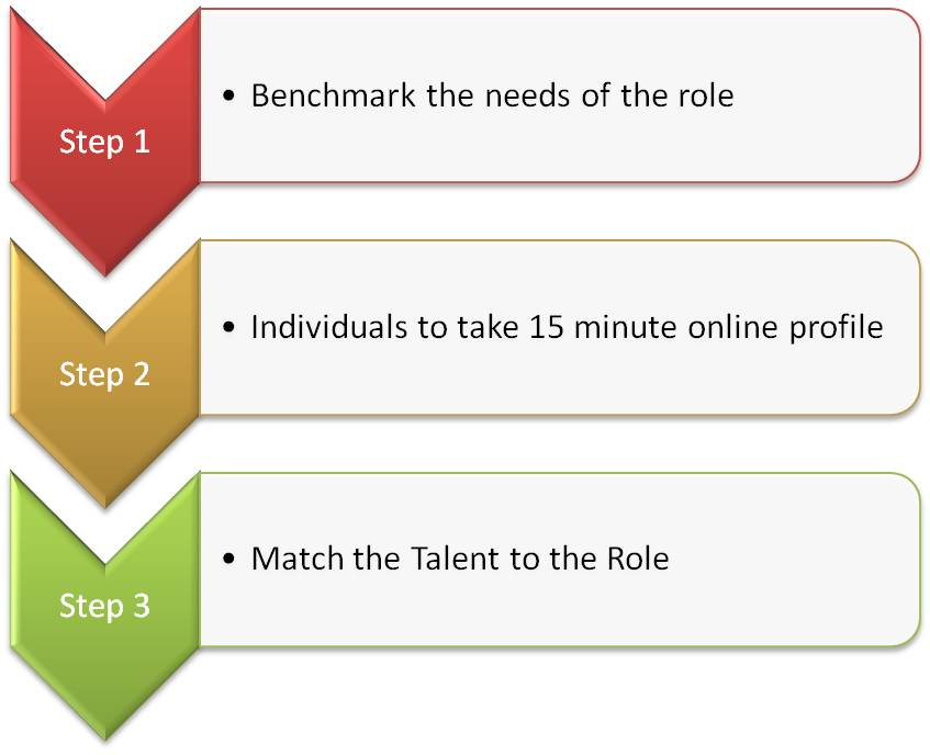 Talent Benchmarking Step 1 2 3